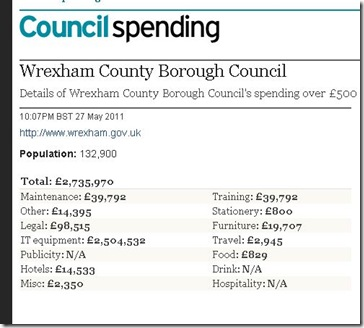 Credit card expenditure by Wrexham County Borough Council